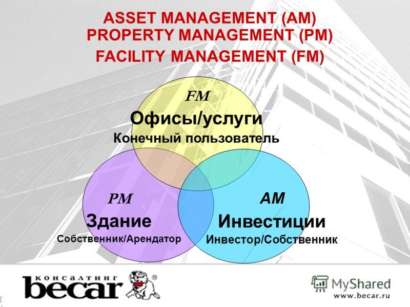 ASSET MANAGEMENT (AM) PROPERTY MANAGEMENT (PM) FACILITY MANAGEMENT (FM) FM Офисы/услуги Конечный пользователь PM Здание Собственник/Арендатор AM Инвестиции Инвестор/Собственник