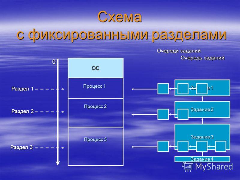 Схема с фиксированными разделами ОС 0 Раздел 1 Раздел 2 Раздел 3 Задание 1 Задание 2 Задание 3 Задание 4 Очередь заданий Очереди заданий Процесс 1 Процесс 2 Процесс 3