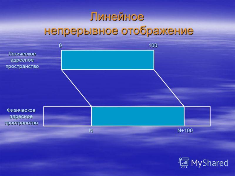 Линейное непрерывное отображение Логическое адресное пространство Физическое адресное пространство 0100 NN+100