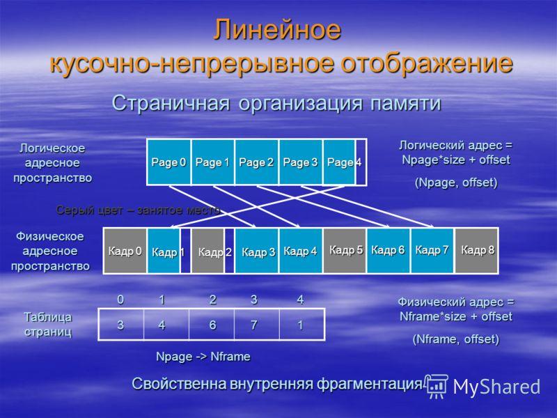 Линейное кусочно-непрерывное отображение Логическое адресное пространство Физическое адресное пространство Page 0 Page 1 Page 2 Page 3 Page 4 Кадр 0 Кадр 1 Кадр 2 Кадр 3 Кадр 4 Кадр 5 Кадр 6 Кадр 7 Кадр 8 Логический адрес = Npage*size + offset (Npage