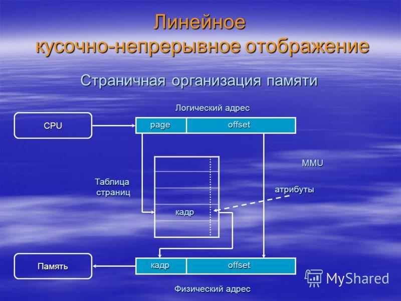Линейное кусочно-непрерывное отображение Страничная организация памяти CPU Логический адрес offsetpage Таблица страниц кадр Память Физический адрес offsetкадр MMU атрибуты