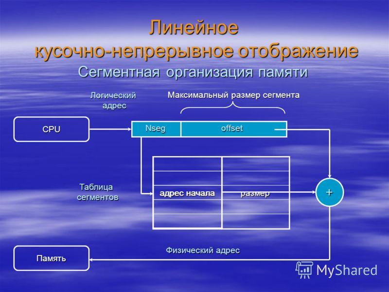 Линейное кусочно-непрерывное отображение адрес начала размер Сегментная организация памяти CPU Логический адрес offsetNseg Таблица сегментов Память Физический адрес Максимальный размер сегмента адрес начала +