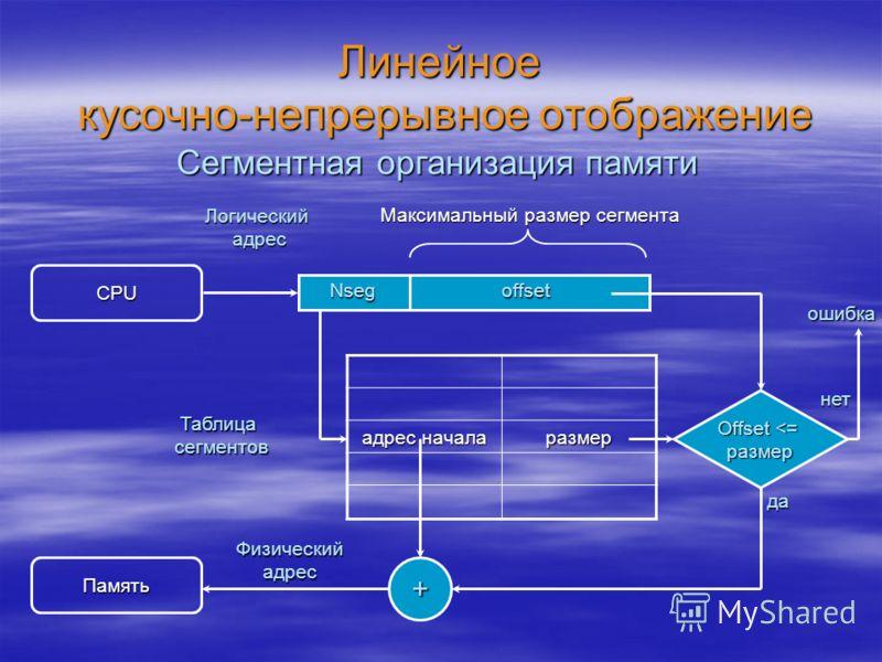 Линейное кусочно-непрерывное отображение адрес начала размер Сегментная организация памяти CPU Логический адрес offsetNseg Таблица сегментов Память Физический адрес Максимальный размер сегмента Offset