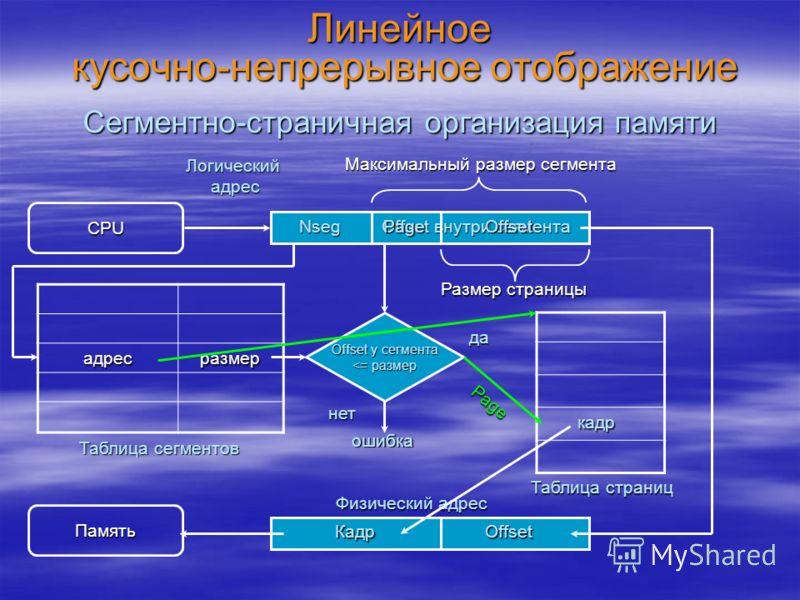 Линейное кусочно-непрерывное отображение адресразмер Сегментно-страничная организация памяти CPU Логический адрес Offset внутри сегмента Nseg Таблица сегментов Память Физический адрес Максимальный размер сегмента Offset у сегмента