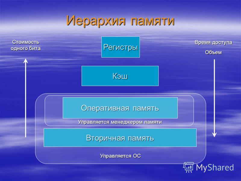 Иерархия памяти Вторичная память Оперативная память Кэш Регистры Стоимость одного бита Время доступа Объем Управляется ОС Управляется менеджером памяти