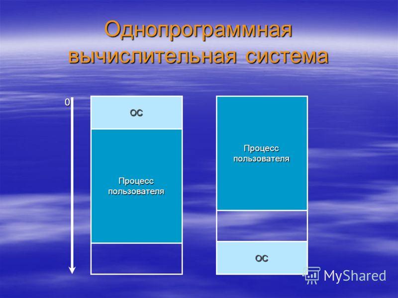 Однопрограммная вычислительная система ОС ОС 0 Процесс пользователя