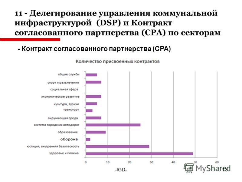 11 - Делегирование управления коммунальной инфраструктурой (DSP) и Контракт согласованного партнерства (CPA) по секторам -IGD- - Контракт согласованного партнерства (CPA) 13