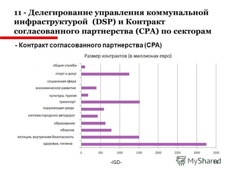 11 - Делегирование управления коммунальной инфраструктурой (DSP) и Контракт согласованного партнерства (CPA) по секторам -IGD- - Контракт согласованного партнерства (CPA) 14