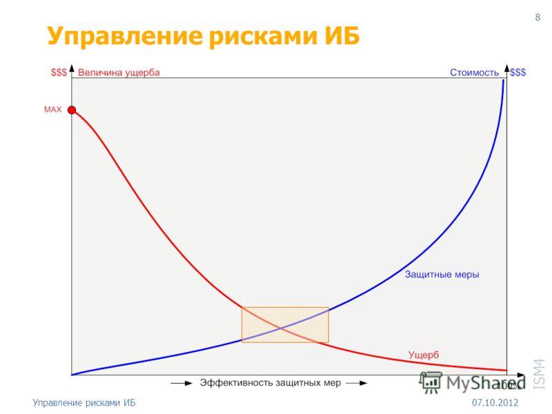 ISM4 18.08.2012Управление рисками ИБ 8