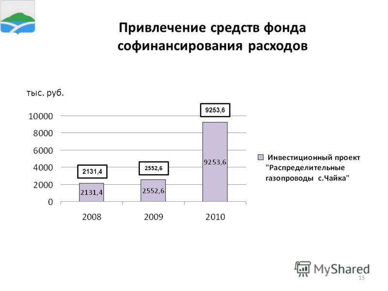 15 Привлечение средств фонда софинансирования расходов 2131,4 2552,6 9253,6 тыс. руб.