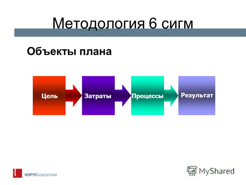 Методология 6 сигм Объекты плана ЦельЗатратыПроцессы Результат