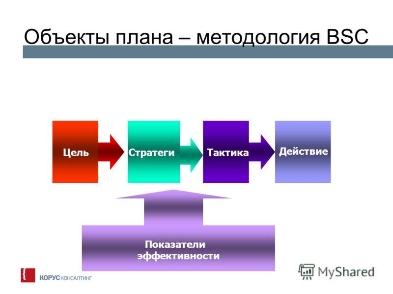 Объекты плана – методология BSC МиссияЦельСтратеги я Тактика Действие Показатели эффективности
