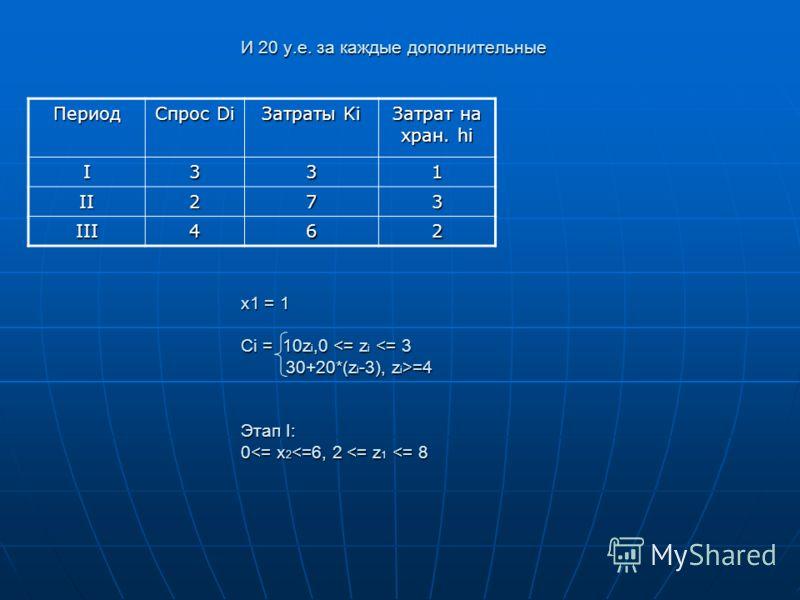И 20 у.е. за каждые дополнительные x1 = 1 Ci = 10z i,0 =4 Этап I: 0 =4 Этап I: 0