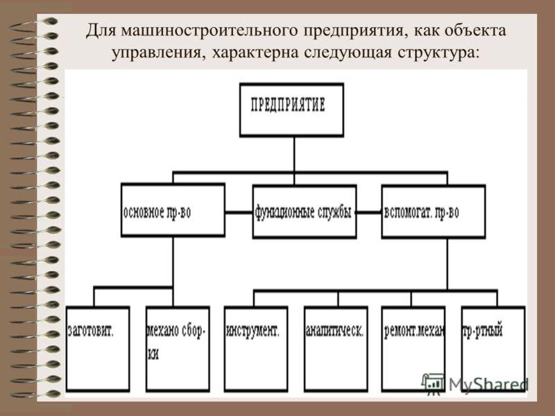 Для машиностроительного предприятия, как объекта управления, характерна следующая структура: