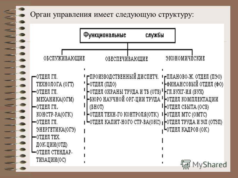 Орган управления имеет следующую структуру: