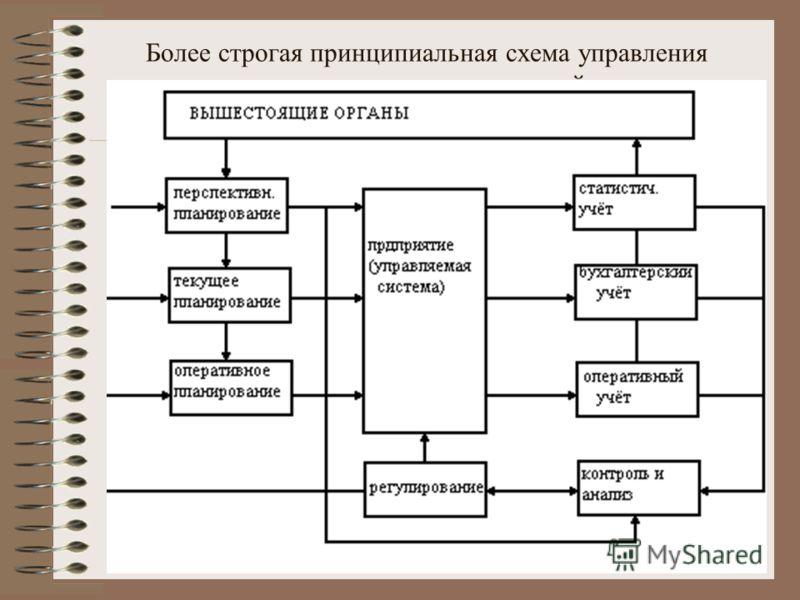 Более строгая принципиальная схема управления предприятием имеет следующий вид:
