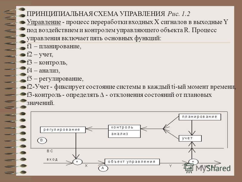 ПРИНЦИПИАЛЬНАЯ СХЕМА УПРАВЛЕНИЯ Рис. 1.2 Управление - процесс переработки входных X сигналов в выходные Y под воздействием и контролем управляющего объекта R. Процесс управления включает пять основных функций: f1 – планирование, f2 – учет, f3 – контр