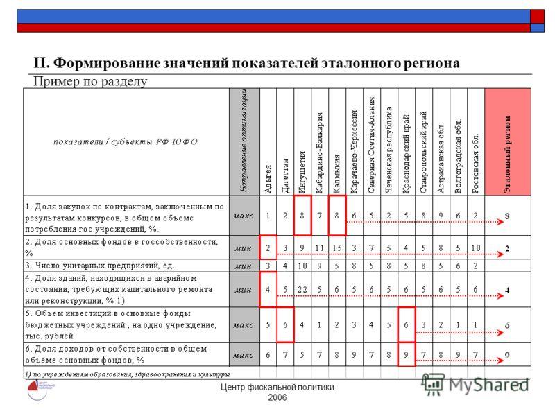 Центр фискальной политики 2006 7 II. Формирование значений показателей эталонного региона Пример по разделу