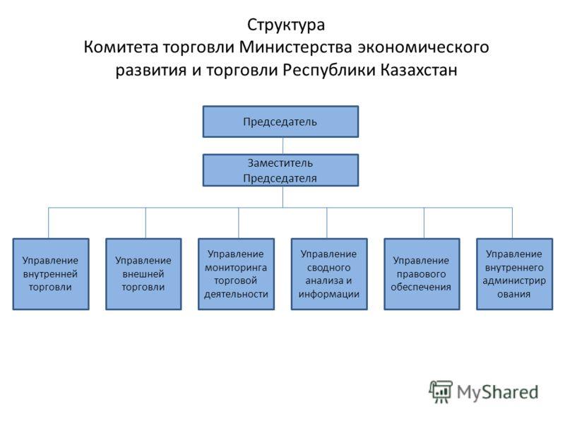 Структура Комитета торговли Министерства экономического развития и торговли Республики Казахстан Председатель Заместитель Председателя Управление внутренней торговли Управление внешней торговли Управление мониторинга торговой деятельности Управление