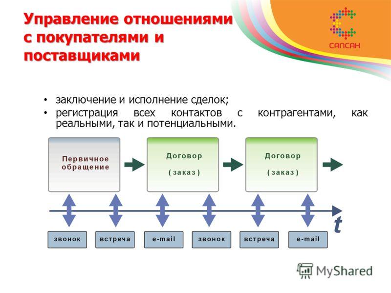 Управление отношениями с покупателями и поставщиками заключение и исполнение сделок; регистрация всех контактов с контрагентами, как реальными, так и потенциальными.