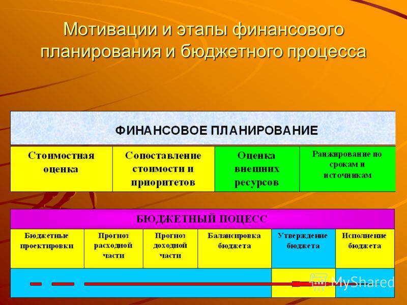 Мотивации и этапы финансового планирования и бюджетного процесса