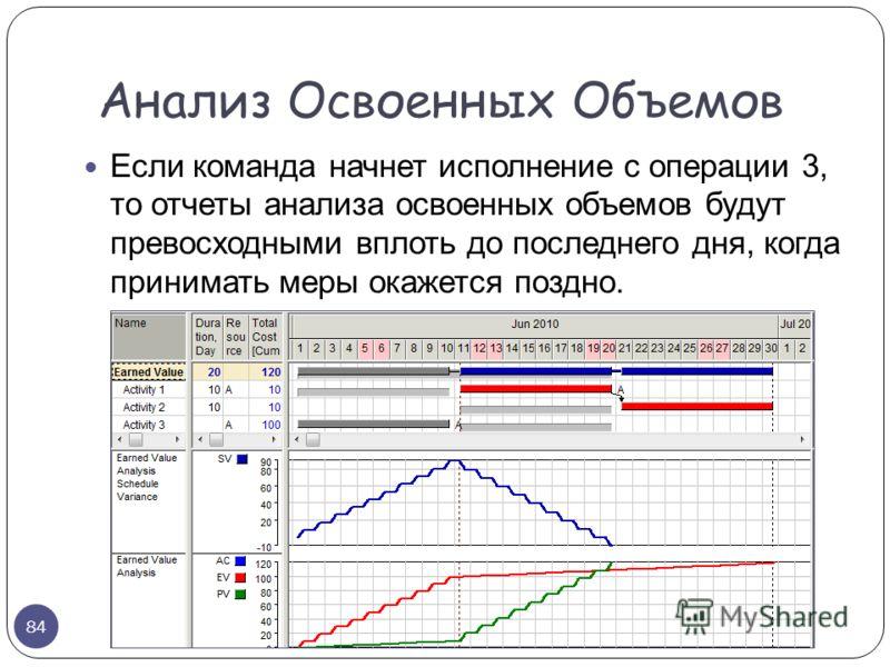 Если команда начнет исполнение с операции 3, то отчеты анализа освоенных объемов будут превосходными вплоть до последнего дня, когда принимать меры окажется поздно. Анализ Освоенных Объемов 84
