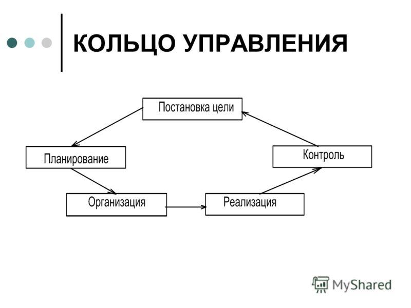 КОЛЬЦО УПРАВЛЕНИЯ