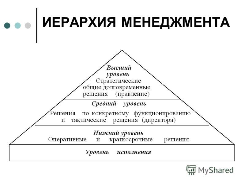 ИЕРАРХИЯ МЕНЕДЖМЕНТА