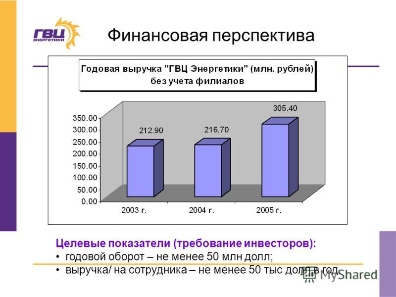 Финансовая перспектива Целевые показатели (требование инвесторов): годовой оборот – не менее 50 млн долл; выручка/ на сотрудника – не менее 50 тыс долл в год.