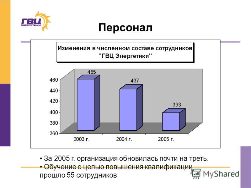 Персонал За 2005 г. организация обновилась почти на треть. Обучение с целью повышения квалификации прошло 55 сотрудников