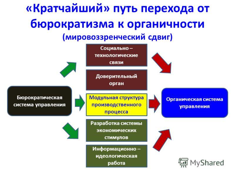 «Кратчайший» путь перехода от бюрократизма к органичности (мировоззренческий сдвиг) Социально – технологические связи Доверительный орган Модульная структура производственного процесса Разработка системы экономических стимулов Информационно – идеолог