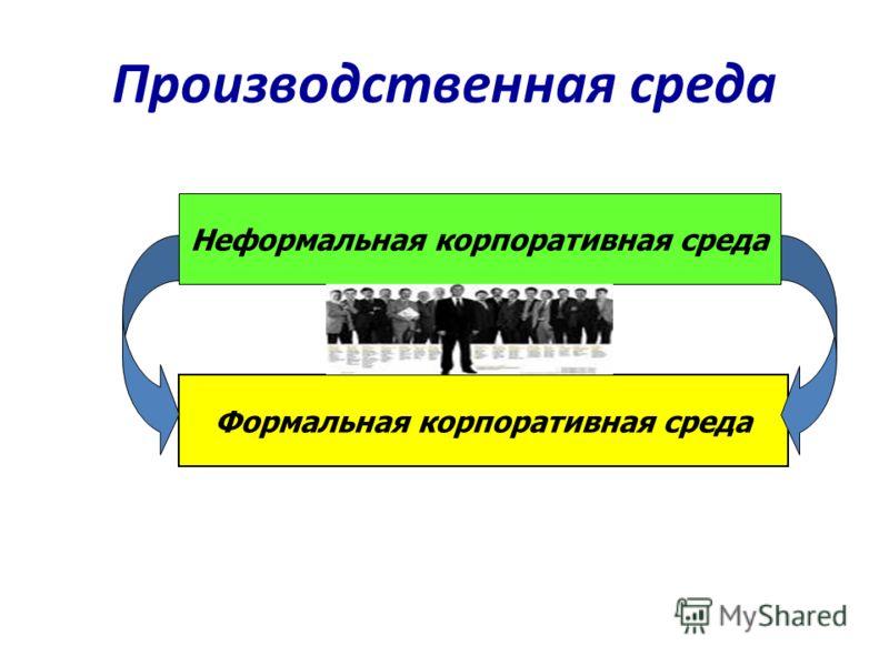 Производственная среда Неформальная корпоративная среда Формальная корпоративная среда