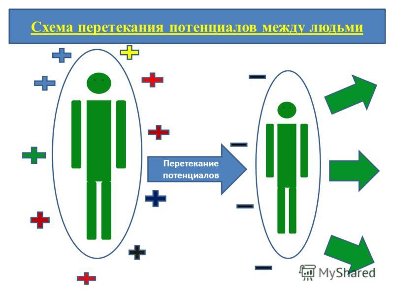 Перетекание потенциалов Схема перетекания потенциалов между людьми