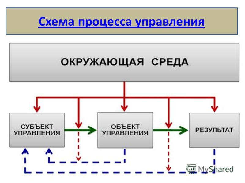 Схема процесса управления