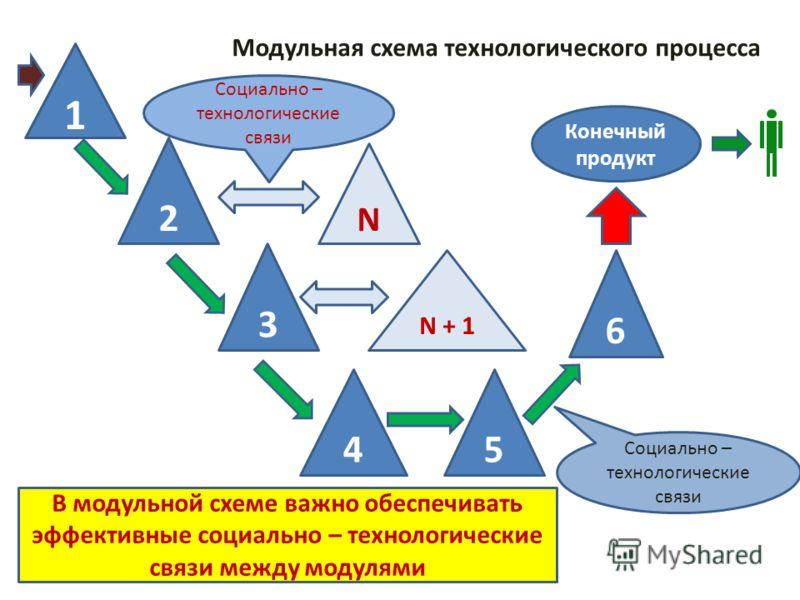1 2 3 45 6 Модульная схема технологического процесса Конечный продукт Социально – технологические связи В модульной схеме важно обеспечивать эффективные социально – технологические связи между модулями N N + 1 Социально – технологические связи