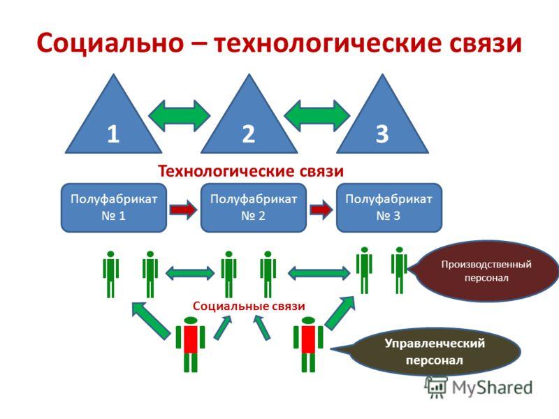 2 3 1 Полуфабрикат 1 Полуфабрикат 2 Полуфабрикат 3 Управленческий персонал Производственный персонал Социальные связи Технологические связи Социально – технологические связи