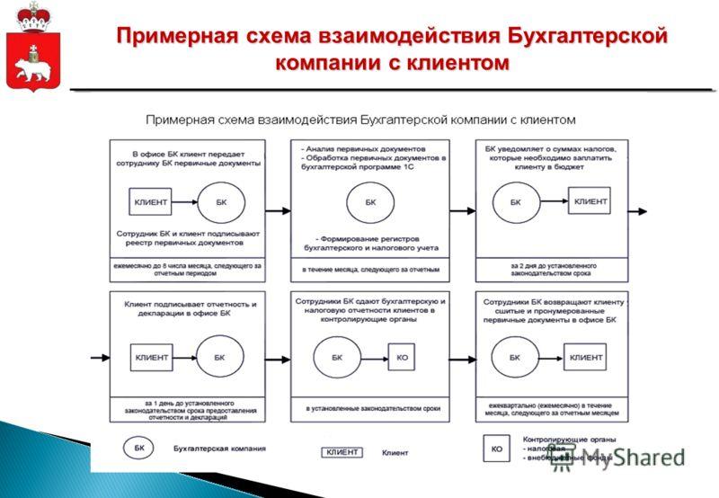 Примерная схема взаимодействия Бухгалтерской компании с клиентом