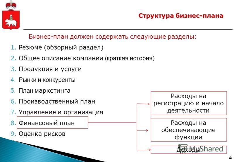 2 Структура бизнес-плана Бизнес-план должен содержать следующие разделы: 1.Резюме (обзорный раздел) 2.Общее описание компании (краткая история) 3.Продукция и услуги 4.Рынки и конкуренты 5.План м аркетинг а 6.Производственный план 7.Управление и орган