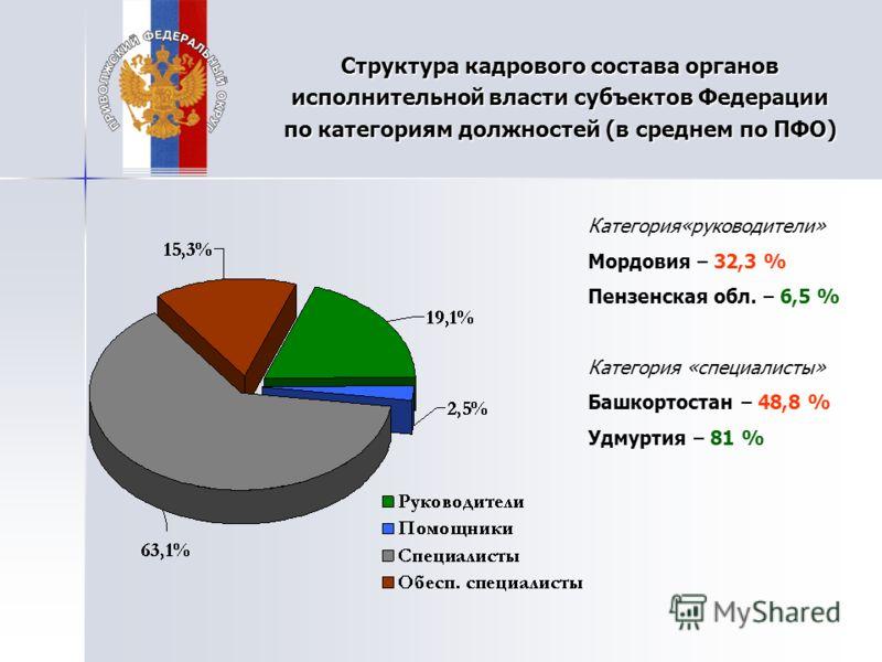 Структура кадрового состава органов исполнительной власти субъектов Федерации по категориям должностей (в среднем по ПФО) Категория«руководители» Мордовия – 32,3 % Пензенская обл. – 6,5 % Категория «специалисты» Башкортостан – 48,8 % Удмуртия – 81 %