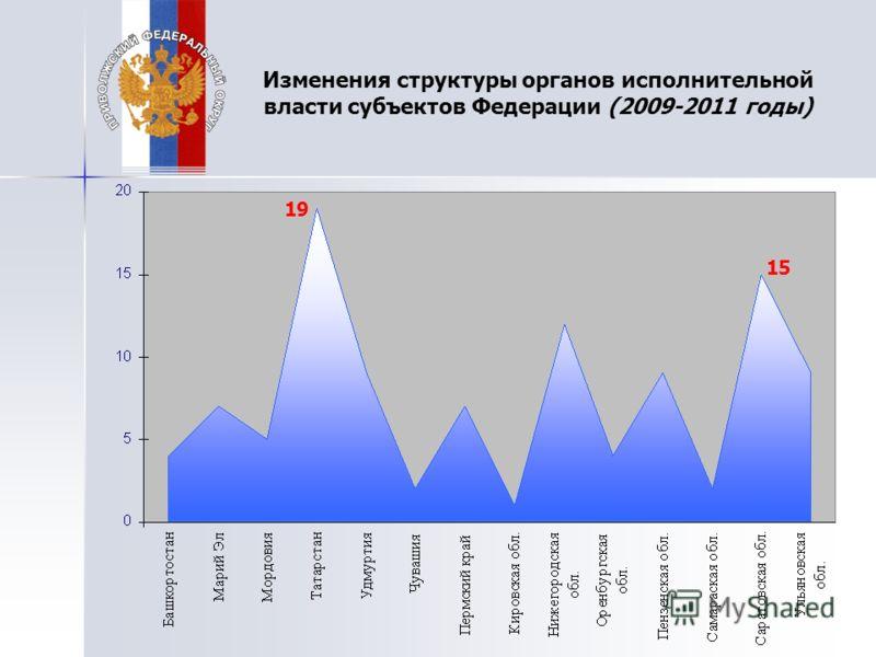 Изменения структуры органов исполнительной власти субъектов Федерации (2009-2011 годы) 19 15