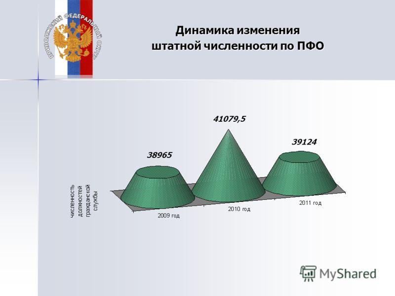 Динамика изменения штатной численности по ПФО 38965 41079,5 39124
