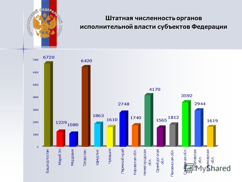 Штатная численность органов исполнительной власти субъектов Федерации