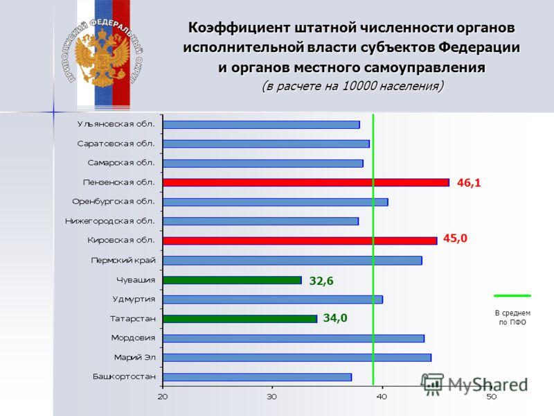 Коэффициент штатной численности органов исполнительной власти субъектов Федерации и органов местного самоуправления (в расчете на 10000 населения) В среднем по ПФО 46,1 45,0 32,6 34,0