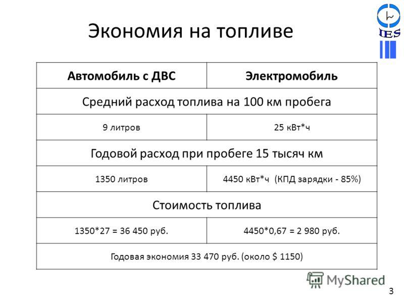 Экономия на топливе 3 Автомобиль с ДВСЭлектромобиль Средний расход топлива на 100 км пробега 9 литров25 кВт*ч Годовой расход при пробеге 15 тысяч км 1350 литров4450 кВт*ч (КПД зарядки - 85%) Стоимость топлива 1350*27 = 36 450 руб.4450*0,67 = 2 980 ру