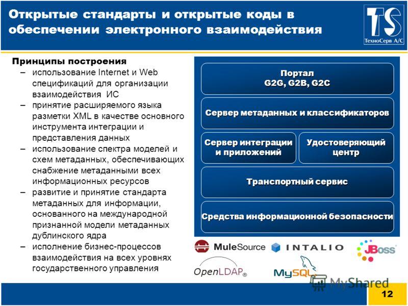 12 Портал G2G, G2B, G2C Открытые стандарты и открытые коды в обеспечении электронного взаимодействия Сервер метаданных и классификаторов Транспортный сервис Средства информационной безопасности Сервер интеграции и приложений Удостоверяющий центр Прин