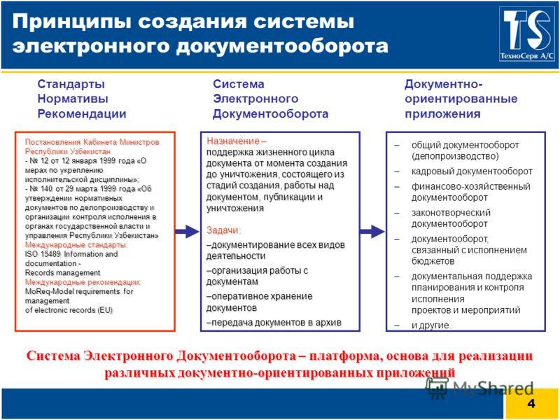 4 Система Электронного Документооборота Стандарты Нормативы Рекомендации Документно- ориентированные приложения –общий документооборот (делопроизводство) –кадровый документооборот –финансово-хозяйственный документооборот –законотворческий документооб