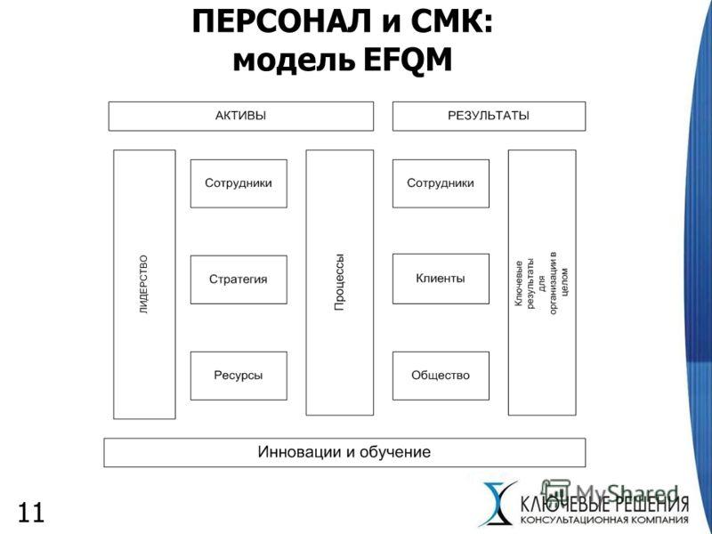 11 ПЕРСОНАЛ и СМК: модель EFQM