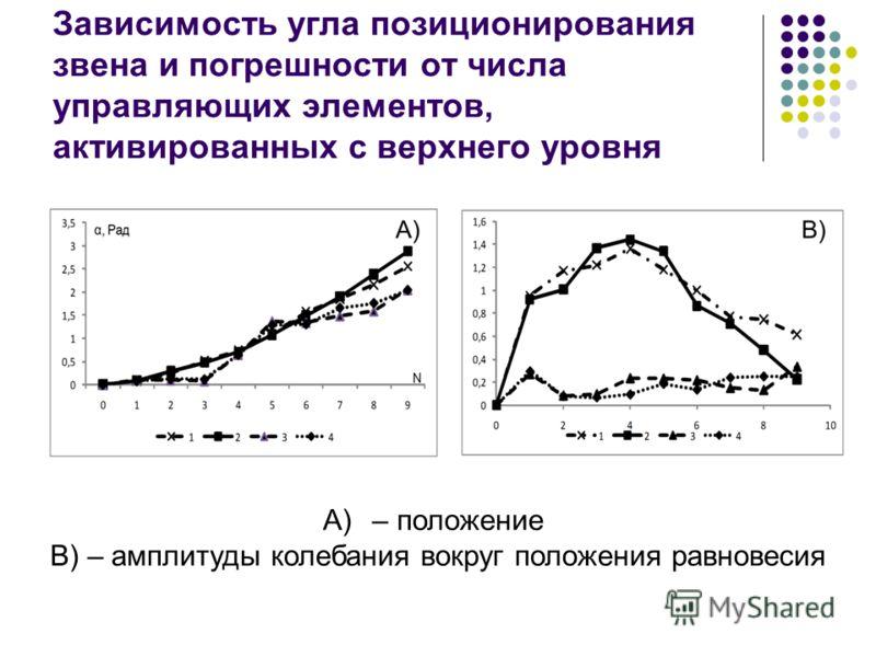 Зависимость угла позиционирования звена и погрешности от числа управляющих элементов, активированных с верхнего уровня A)– положение B) – амплитуды колебания вокруг положения равновесия