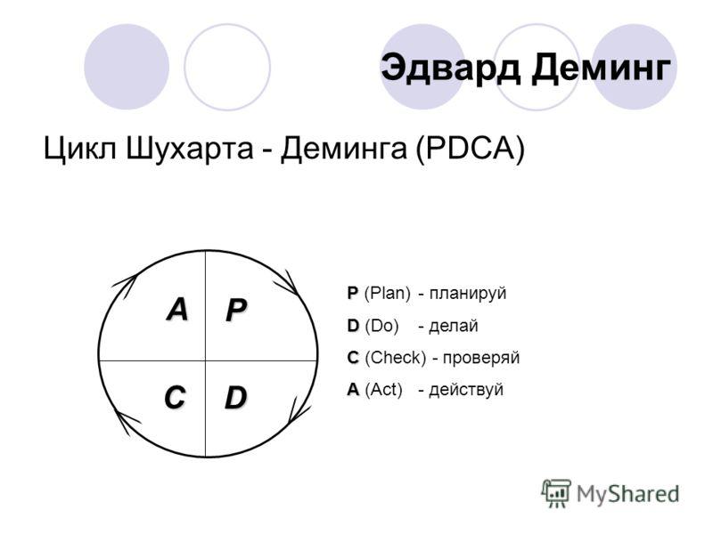 Эдвард Деминг Цикл Шухарта - Деминга (PDCA) Р Р (Plan)- планируй D D (Do)- делай C C (Check) - проверяй A A (Act)- действуй P D A С