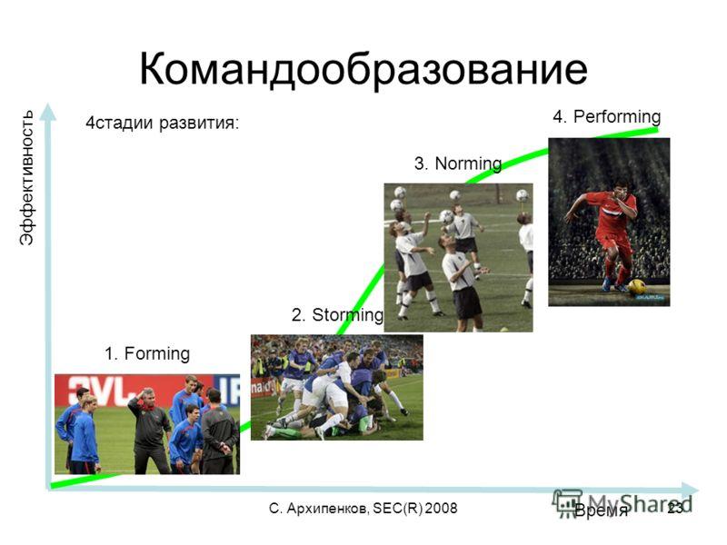 С. Архипенков, SEC(R) 200823 Командообразование Эффективность Время 1. Forming 2. Storming 3. Norming 4. Performing 4стадии развития: